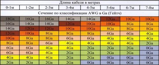Таблица сечения проводов Динамика-авто